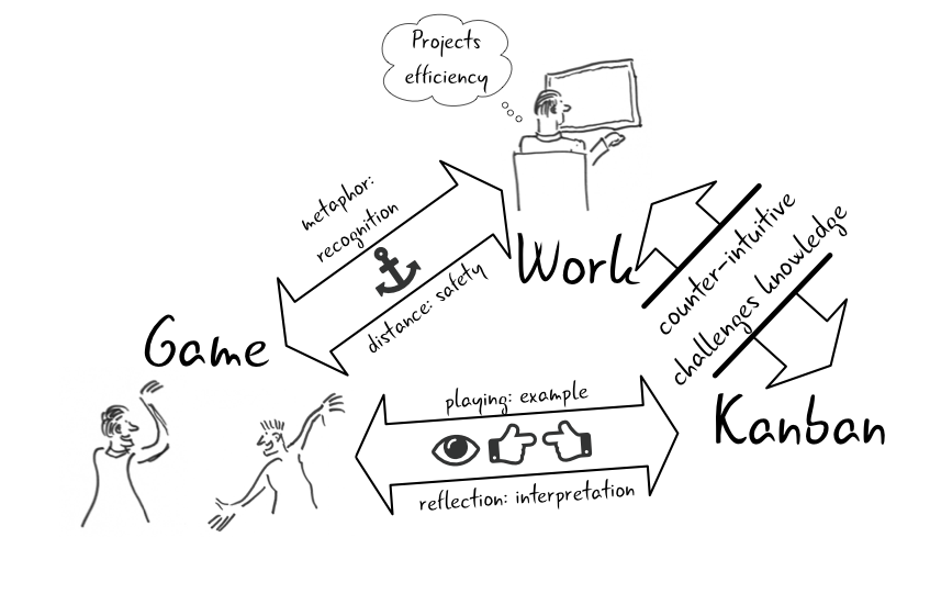 A diagram picture of using games to facilitate learning about using Kanban to organise work.